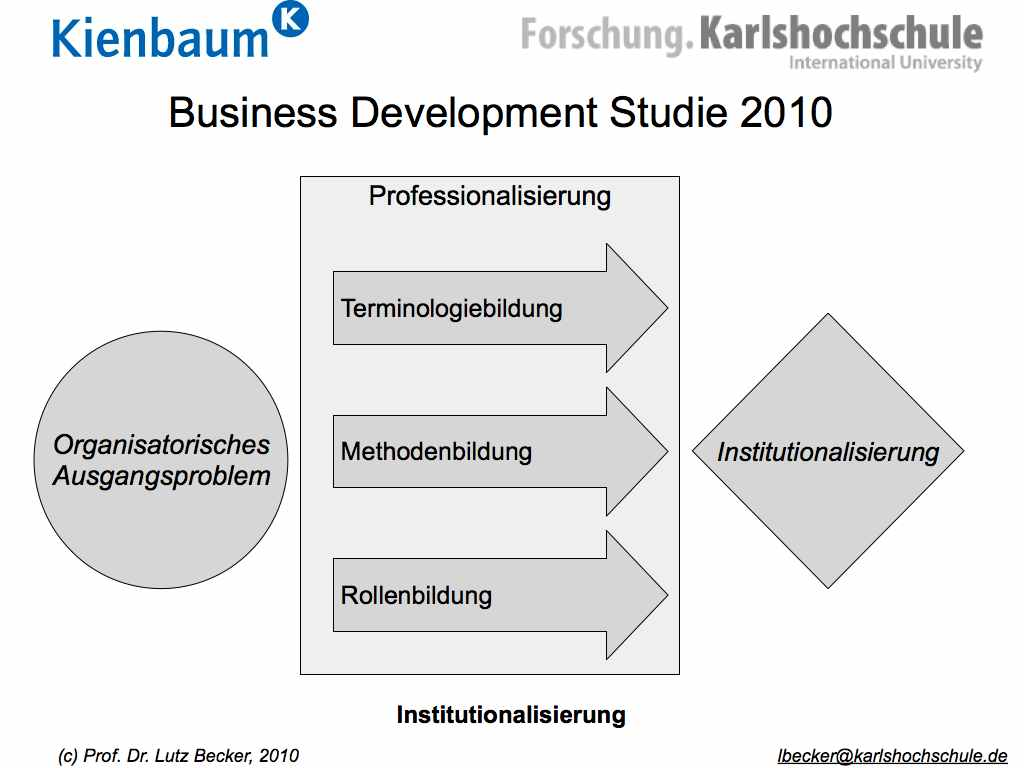 Business Development Studie 2010
