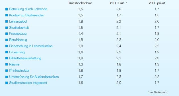 blog ranking deutschland