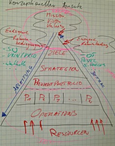 "Strategie: Konzeptioneller Ansatz ""Becker's Pyramide"""