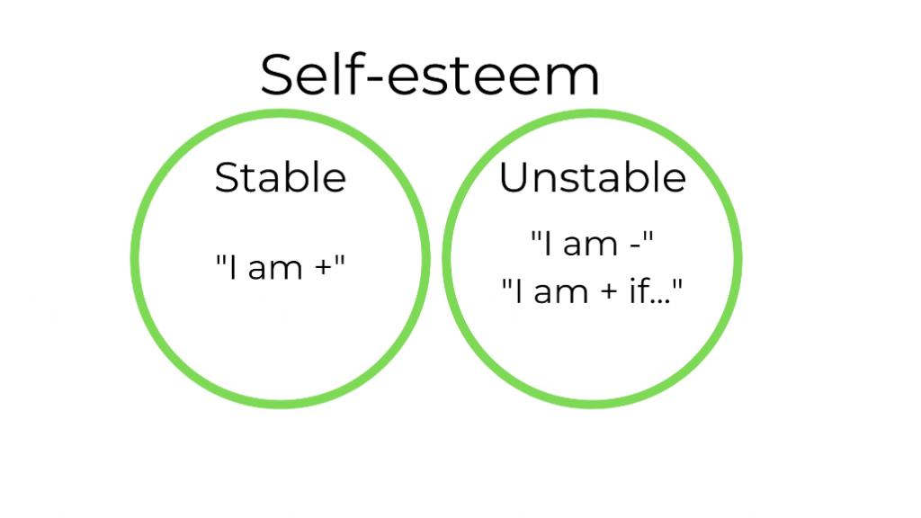 Types of self-esteem